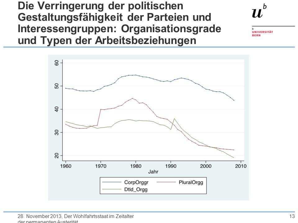 Die Verringerung der politischen Gestaltungsfähigkeit der Parteien und Interessengruppen: Organisationsgrade und Typen der Arbeitsbeziehungen 28.