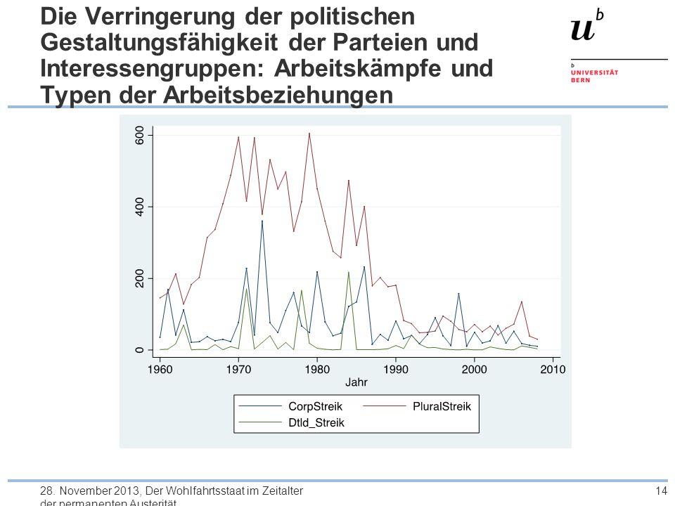 Die Verringerung der politischen Gestaltungsfähigkeit der Parteien und Interessengruppen: Arbeitskämpfe und Typen der Arbeitsbeziehungen 28. November