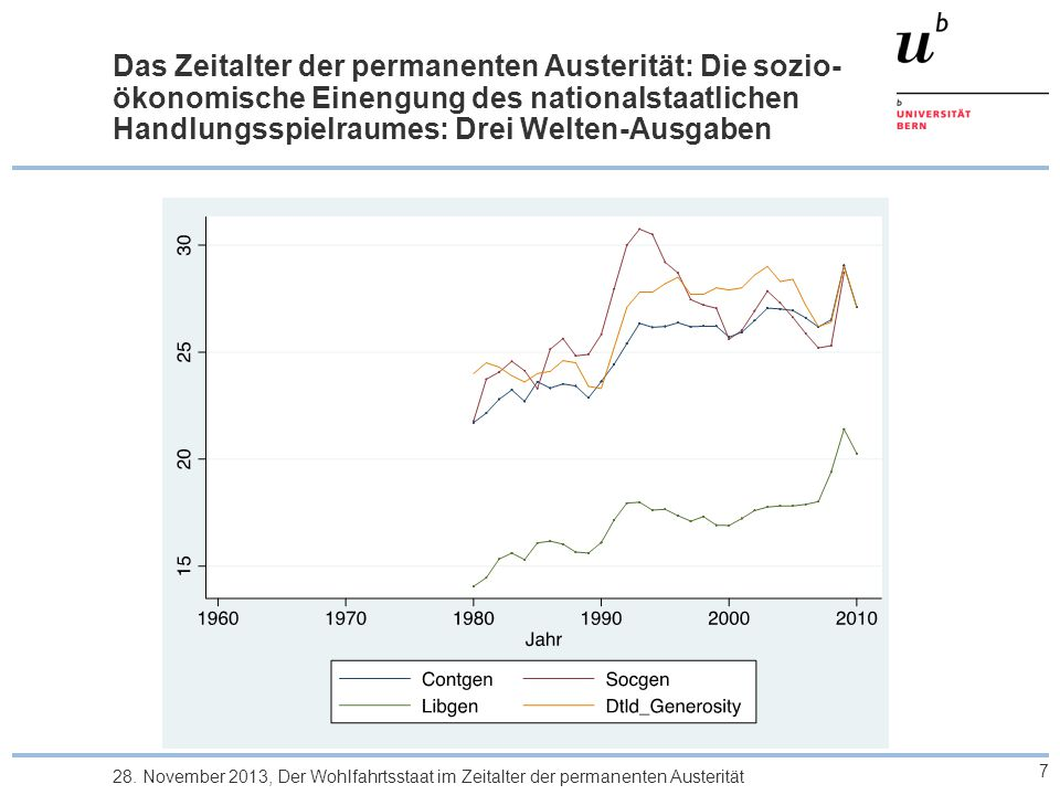 Das Zeitalter der permanenten Austerität: Die sozio- ökonomische Einengung des nationalstaatlichen Handlungsspielraumes: Drei Welten- Generosität 8 28.