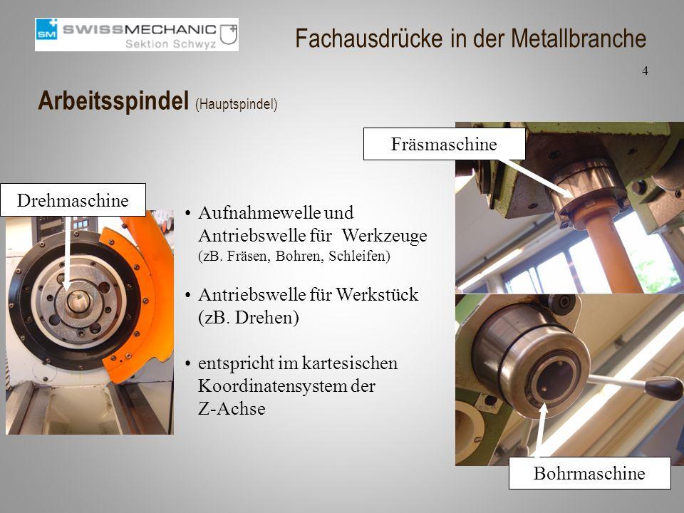Arbeitsspindel (Hauptspindel) Aufnahmewelle und Antriebswelle für Werkzeuge (zB. Fräsen, Bohren, Schleifen) Antriebswelle für Werkstück (zB. Drehen) e