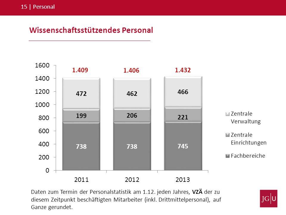 15   Personal 1.409 1.406 1.432 Daten zum Termin der Personalstatistik am 1.12. jeden Jahres, VZÄ der zu diesem Zeitpunkt beschäftigten Mitarbeiter (i