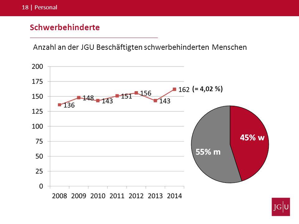 18   Personal Anzahl an der JGU Beschäftigten schwerbehinderten Menschen Schwerbehinderte (= 4,02 %)