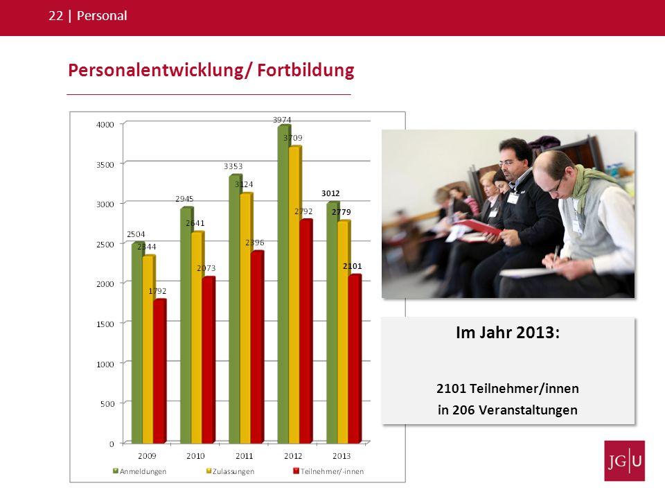 Personalentwicklung/ Fortbildung 22   Personal Im Jahr 2013: 2101 Teilnehmer/innen in 206 Veranstaltungen Im Jahr 2013: 2101 Teilnehmer/innen in 206 V