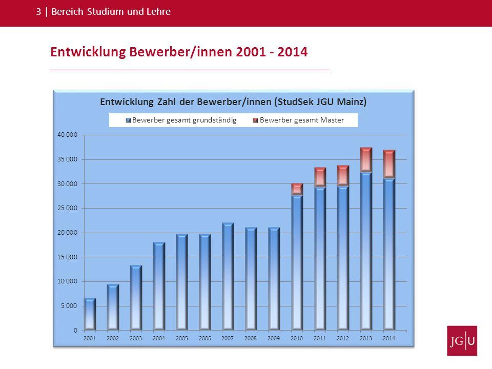Entwicklung Bewerber/innen 2001 - 2014 3   Bereich Studium und Lehre