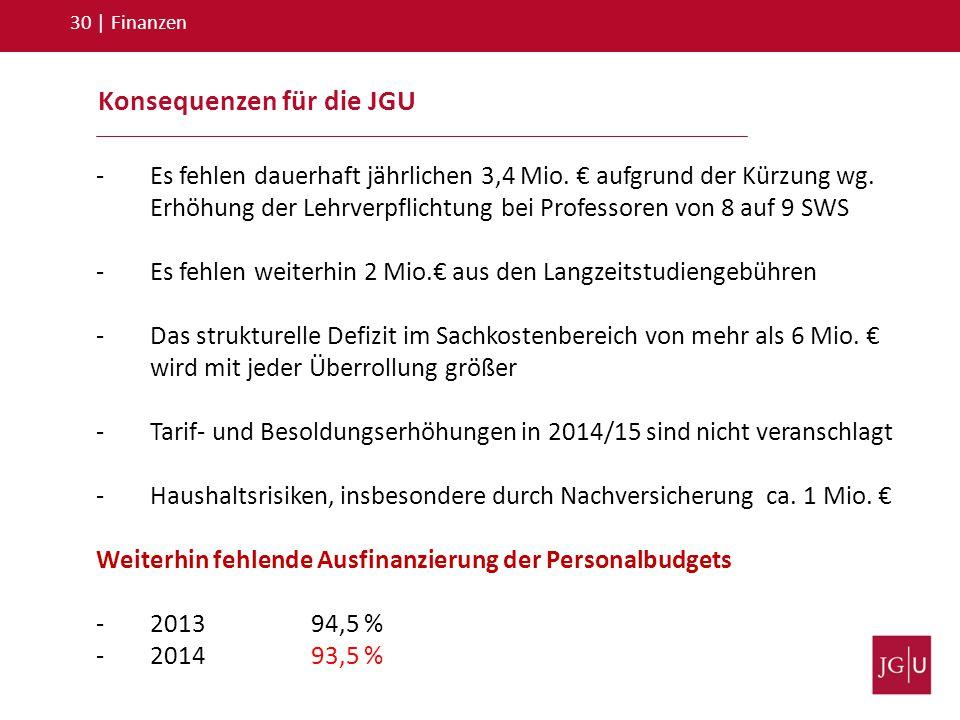 Konsequenzen für die JGU 30   Finanzen -Es fehlen dauerhaft jährlichen 3,4 Mio. € aufgrund der Kürzung wg. Erhöhung der Lehrverpflichtung bei Professo