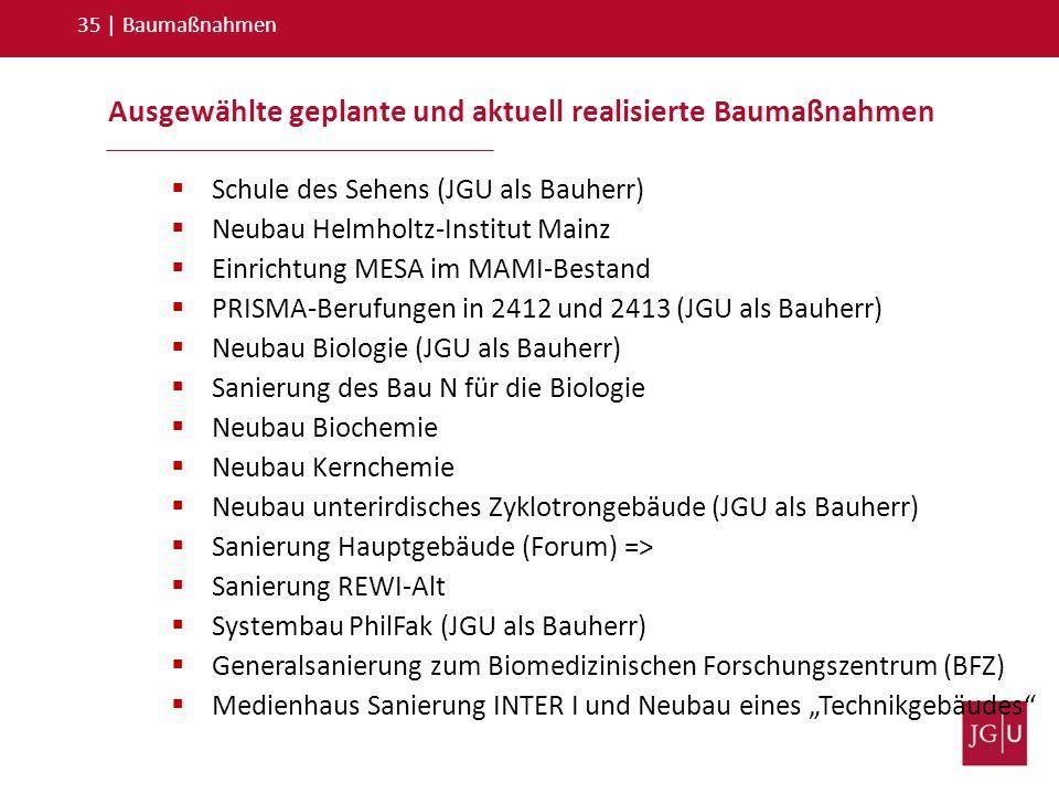 Ausgewählte geplante und aktuell realisierte Baumaßnahmen 35   Baumaßnahmen  Schule des Sehens (JGU als Bauherr)  Neubau Helmholtz-Institut Mainz 