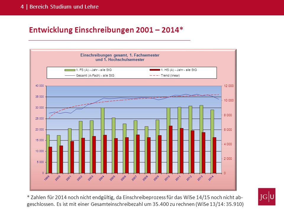 4   Bereich Studium und Lehre Entwicklung Einschreibungen 2001 – 2014* * Zahlen für 2014 noch nicht endgültig, da Einschreibeprozess für das WiSe 14/1