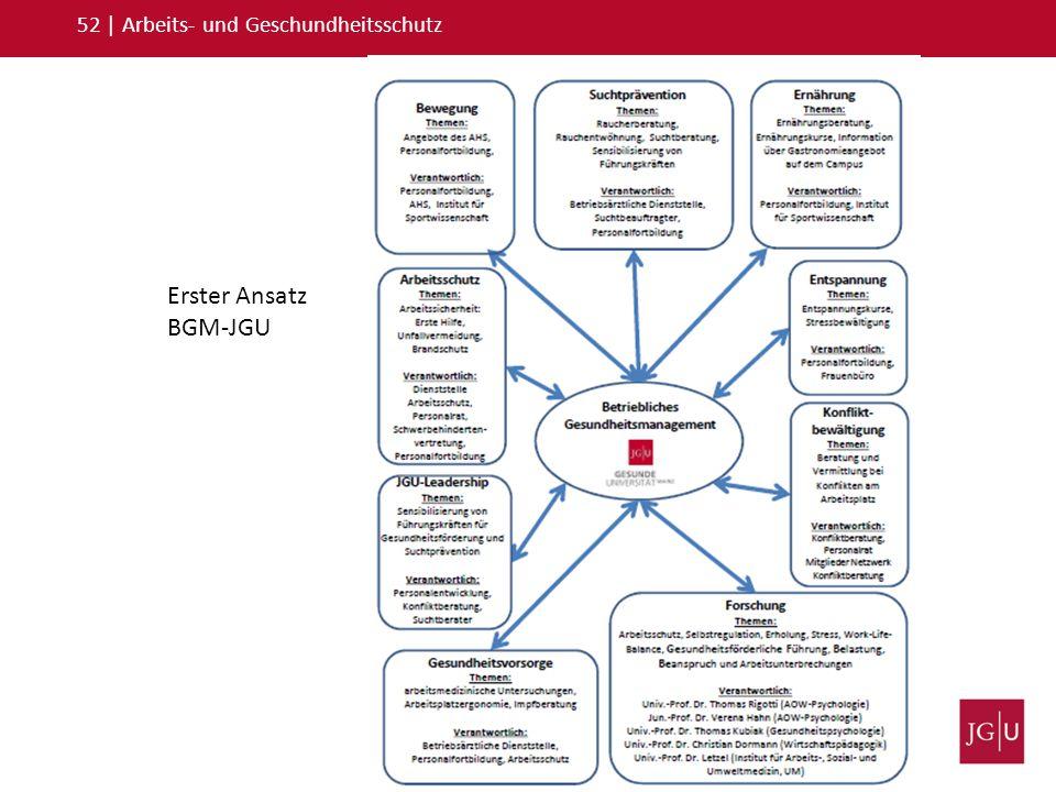 52   Arbeits- und Geschundheitsschutz Erster Ansatz BGM-JGU