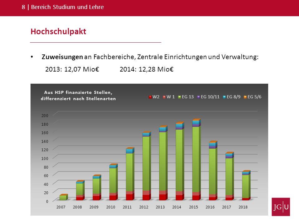 Hochschulpakt 8   Bereich Studium und Lehre Zuweisungen an Fachbereiche, Zentrale Einrichtungen und Verwaltung: 2013: 12,07 Mio€ 2014: 12,28 Mio€