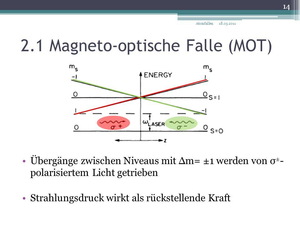 2.1 Magneto-optische Falle (MOT) 18.05.2011 14 Atomfallen Übergänge zwischen Niveaus mit Δm= ±1 werden von σ ± - polarisiertem Licht getrieben Strahlu
