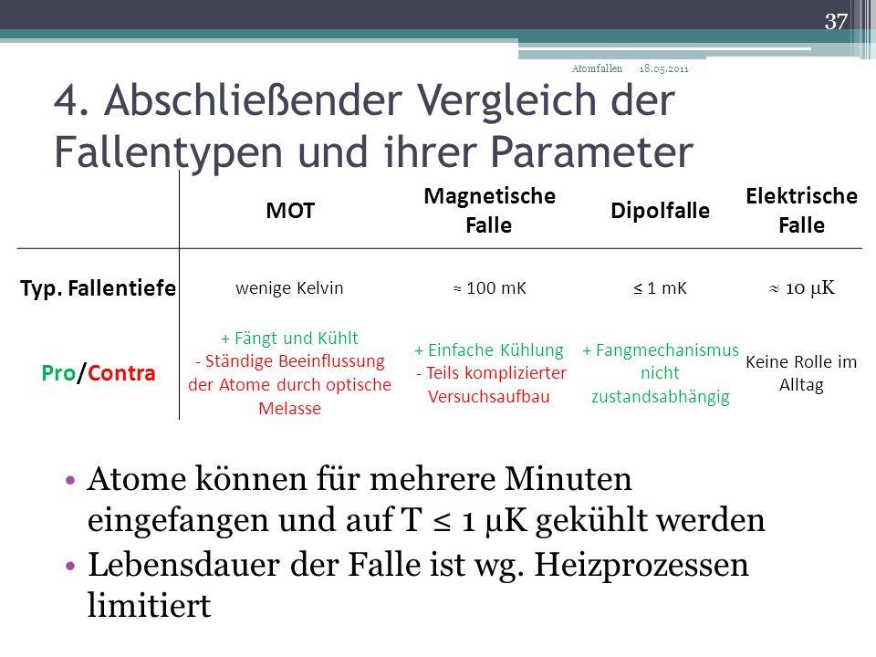 4. Abschließender Vergleich der Fallentypen und ihrer Parameter MOT Magnetische Falle Dipolfalle Elektrische Falle Typ. Fallentiefe wenige Kelvin≈ 100