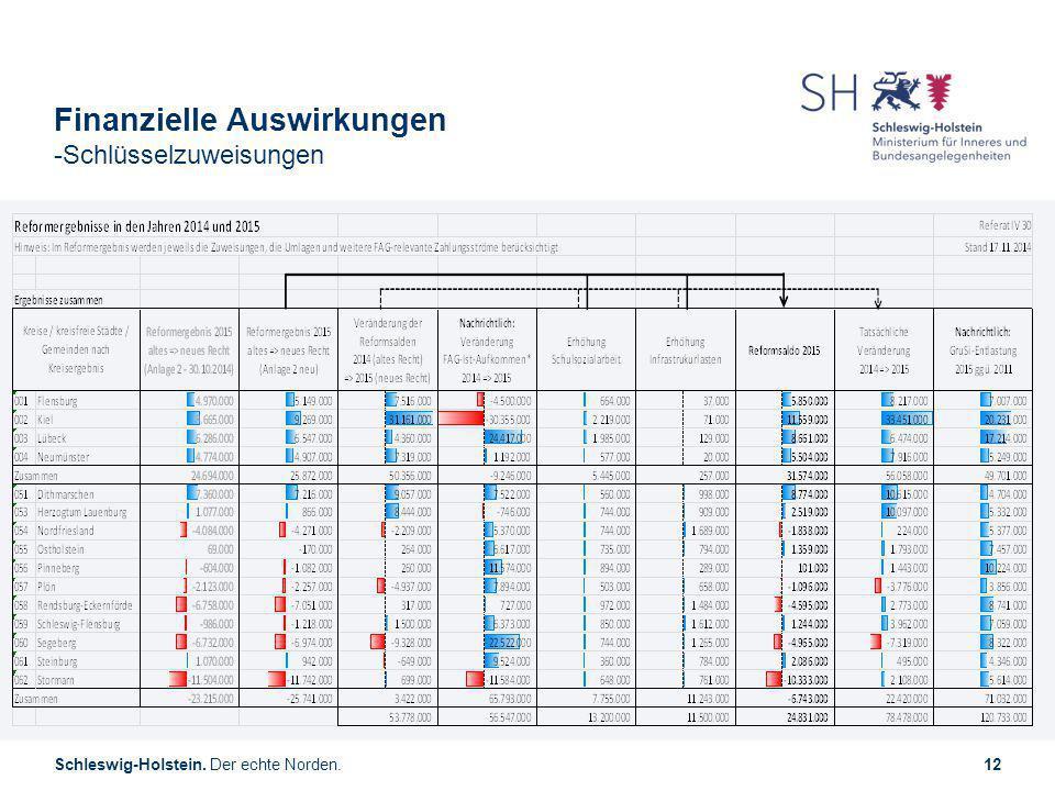 Schleswig-Holstein. Der echte Norden.12 Finanzielle Auswirkungen -Schlüsselzuweisungen