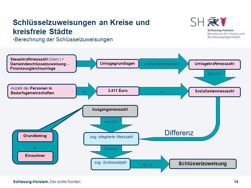 Schleswig-Holstein. Der echte Norden.14 Schlüsselzuweisungen an Kreise und kreisfreie Städte -Berechnung der Schlüsselzuweisungen abzüglich = x 85 % D