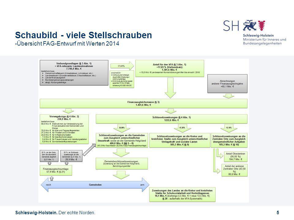 Schleswig-Holstein. Der echte Norden.5 Schaubild - viele Stellschrauben -Übersicht FAG-Entwurf mit Werten 2014
