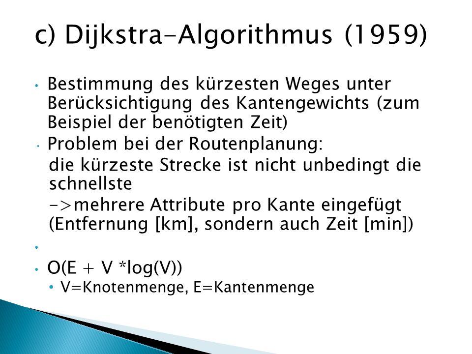 c) Dijkstra-Algorithmus (1959) Bestimmung des kürzesten Weges unter Berücksichtigung des Kantengewichts (zum Beispiel der benötigten Zeit) Problem bei