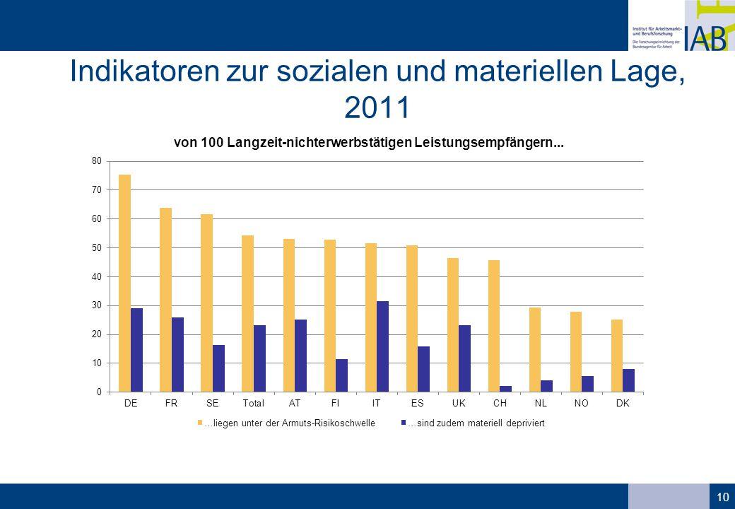 Indikatoren zur sozialen und materiellen Lage, 2011 10