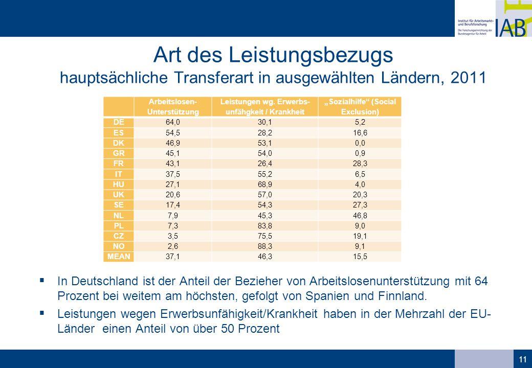 Art des Leistungsbezugs hauptsächliche Transferart in ausgewählten Ländern, 2011  In Deutschland ist der Anteil der Bezieher von Arbeitslosenunterstützung mit 64 Prozent bei weitem am höchsten, gefolgt von Spanien und Finnland.