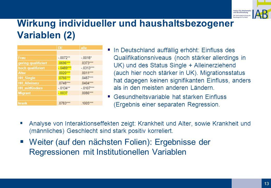 Wirkung individueller und haushaltsbezogener Variablen (2)  In Deutschland auffällig erhöht: Einfluss des Qualifikationsniveaus (noch stärker allerdings in UK) und des Status Single + Alleinerziehend (auch hier noch stärker in UK).