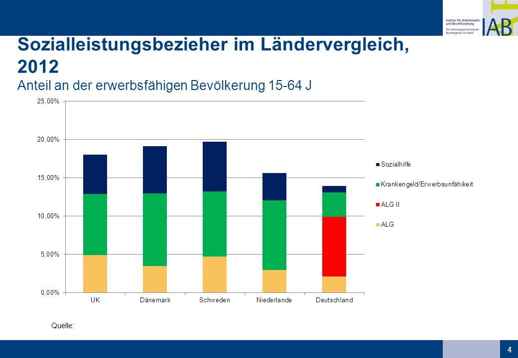 Ausmaß des Langzeit-Leistungsbezugs  Wegen der Substitutionsbeziehungen darf aussagefähiger Ländervergleich sich nicht auf eine Leistungsart beschränken.