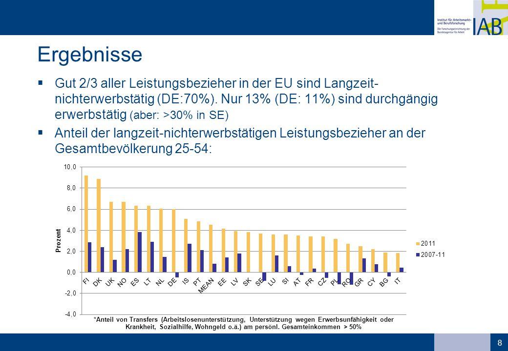 Ergebnisse  Gut 2/3 aller Leistungsbezieher in der EU sind Langzeit- nichterwerbstätig (DE:70%). Nur 13% (DE: 11%) sind durchgängig erwerbstätig (abe