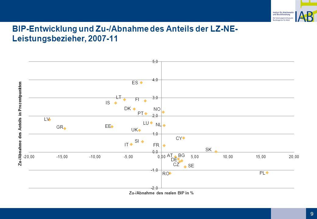 BIP-Entwicklung und Zu-/Abnahme des Anteils der LZ-NE- Leistungsbezieher, 2007-11 9