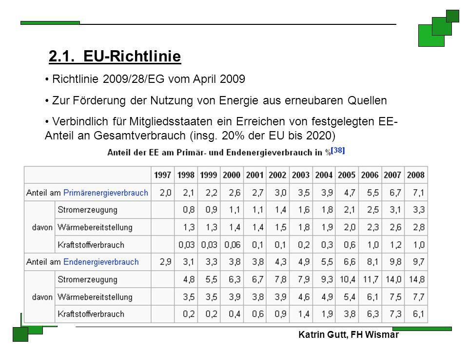 Katrin Gutt, FH Wismar 2.1. EU-Richtlinie Richtlinie 2009/28/EG vom April 2009 Zur Förderung der Nutzung von Energie aus erneubaren Quellen Verbindlic