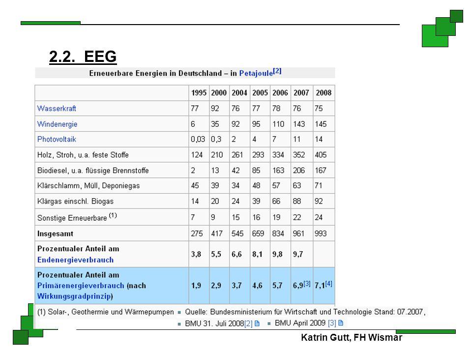 Katrin Gutt, FH Wismar 2.2. EEG )