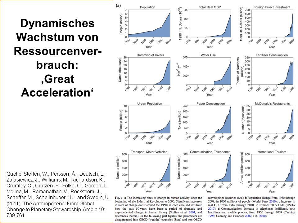 Dynamisches Wachstum von Ressourcenver- brauch: 'Great Acceleration' Quelle: Steffen, W., Persson, Å., Deutsch, L., Zalasiewicz, J., Williams, M., Ric