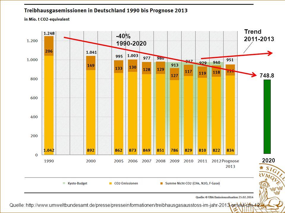 Quelle: http://www.umweltbundesamt.de/presse/presseinformationen/treibhausgasausstoss-im-jahr-2013-erneut-um-12 748.8 Trend 2011-2013 2020 -40% 1990-2