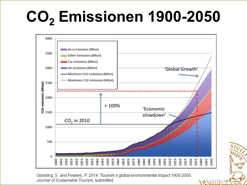 CO 2 -Emissionen des Tourismus und nachhaltige Systemgrenzen Scott, D., Peeters, P., and Gössling, S.
