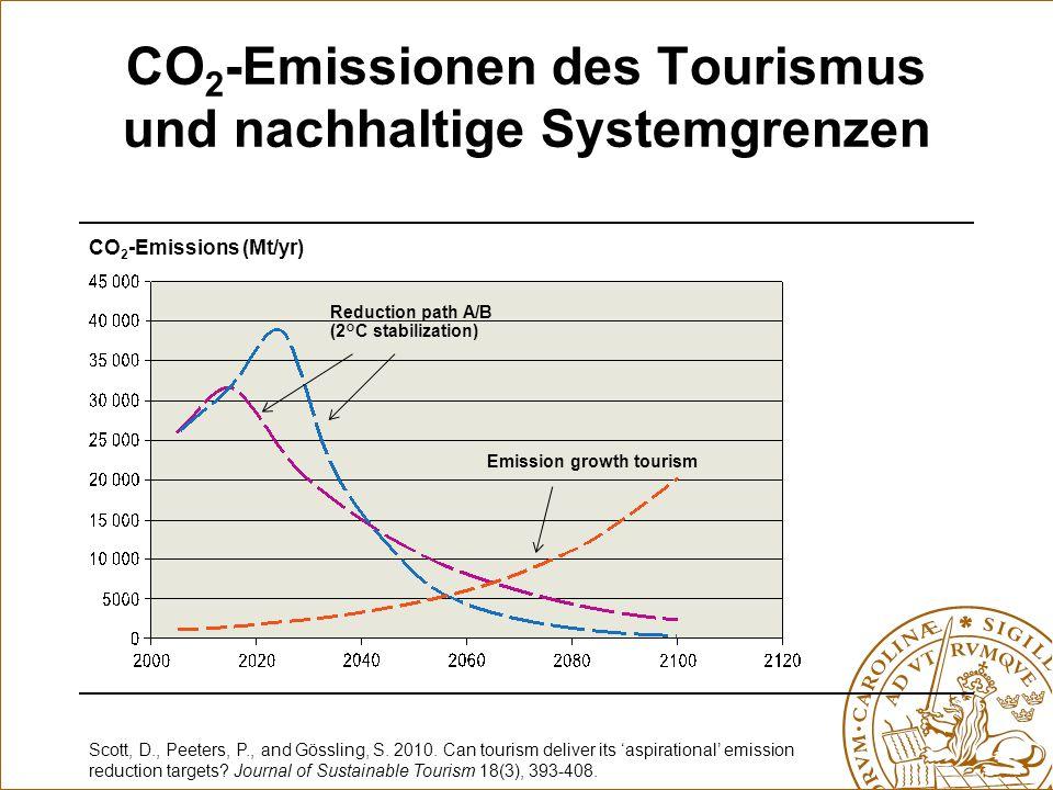 CO 2 -Emissionen des Tourismus und nachhaltige Systemgrenzen Scott, D., Peeters, P., and Gössling, S. 2010. Can tourism deliver its 'aspirational' emi