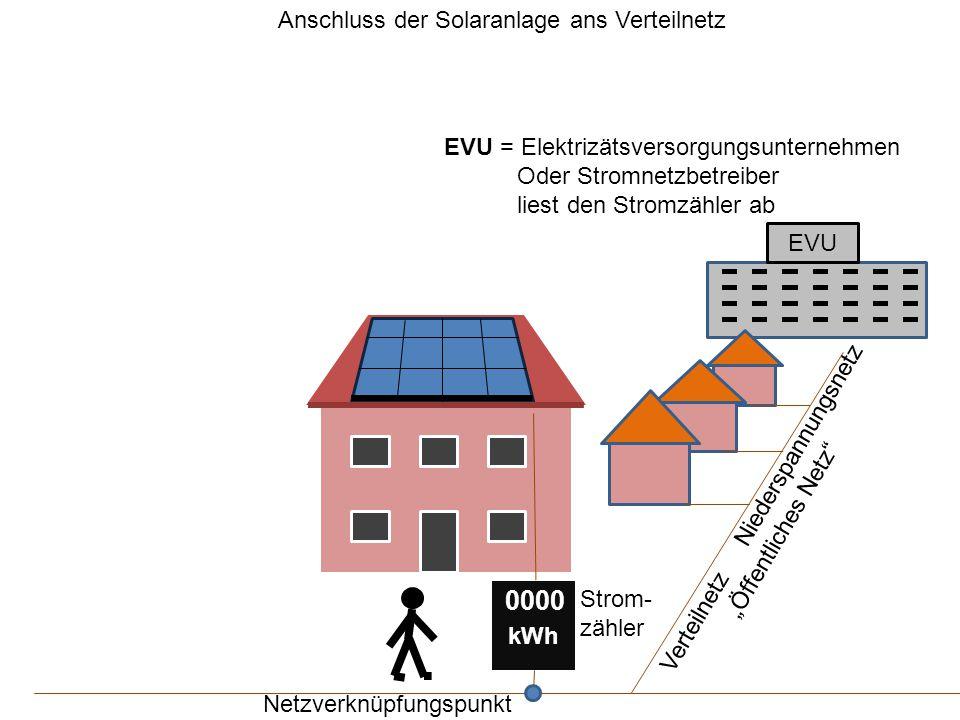 """EVU kWh 0000 EVU = Elektrizätsversorgungsunternehmen Oder Stromnetzbetreiber liest den Stromzähler ab Verteilnetz Niederspannungsnetz """"Öffentliches Netz Netzverknüpfungspunkt Strom- zähler Anschluss der Solaranlage ans Verteilnetz"""
