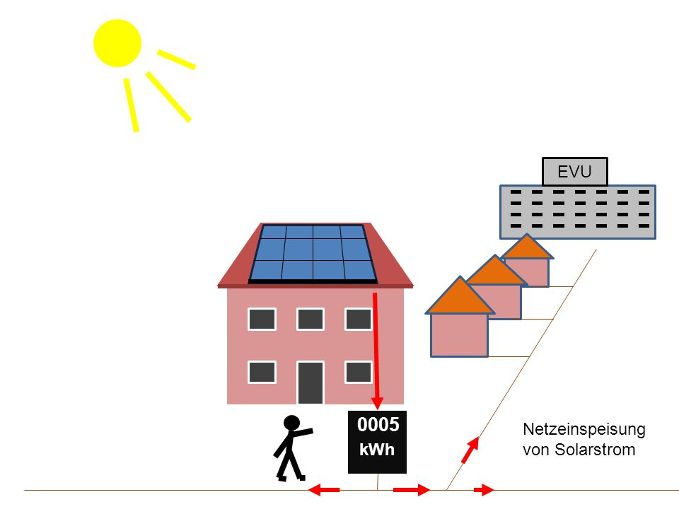 EVU kWh 0005 Netzeinspeisung von Solarstrom