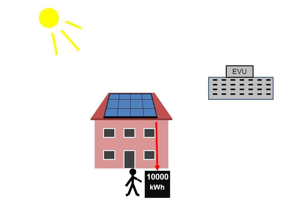 EVU 10000 kWh