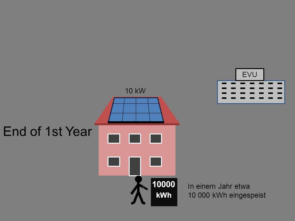 EVU kWh 10000 End of 1st Year In einem Jahr etwa 10 000 kWh eingespeist 10 kW