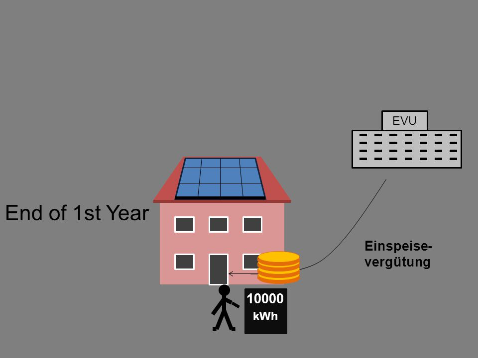 EVU Einspeise- vergütung kWh 10000 End of 1st Year