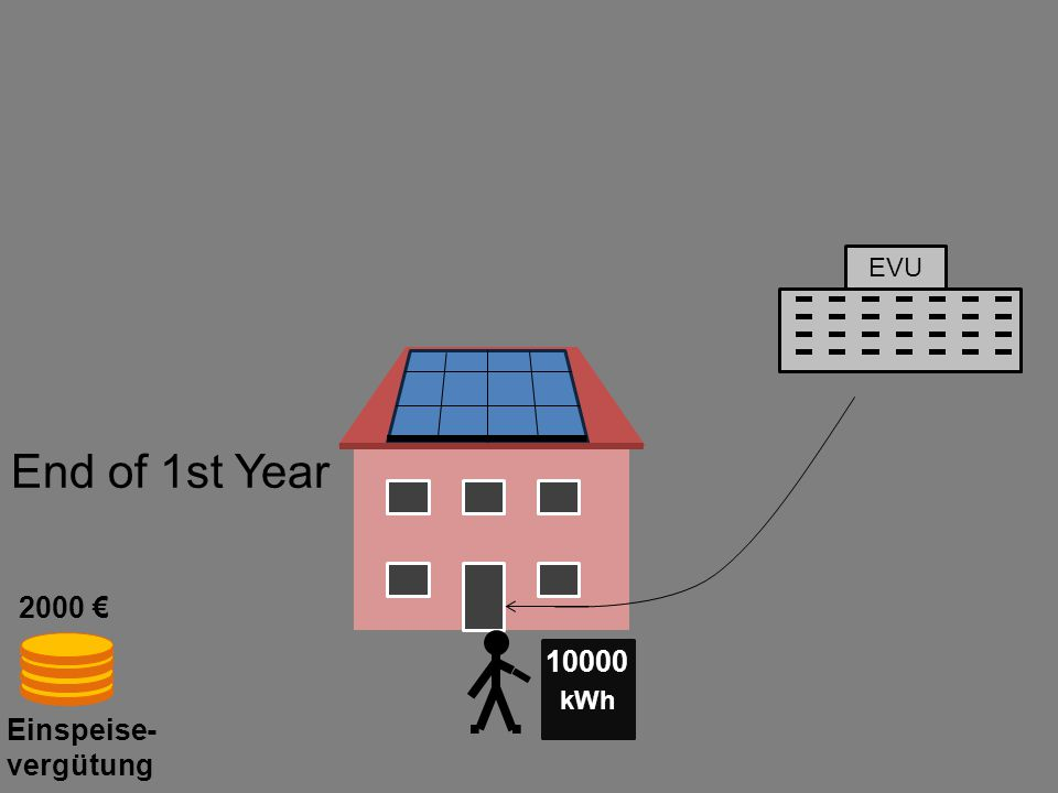 EVU Einspeise- vergütung kWh 10000 2000 € End of 1st Year