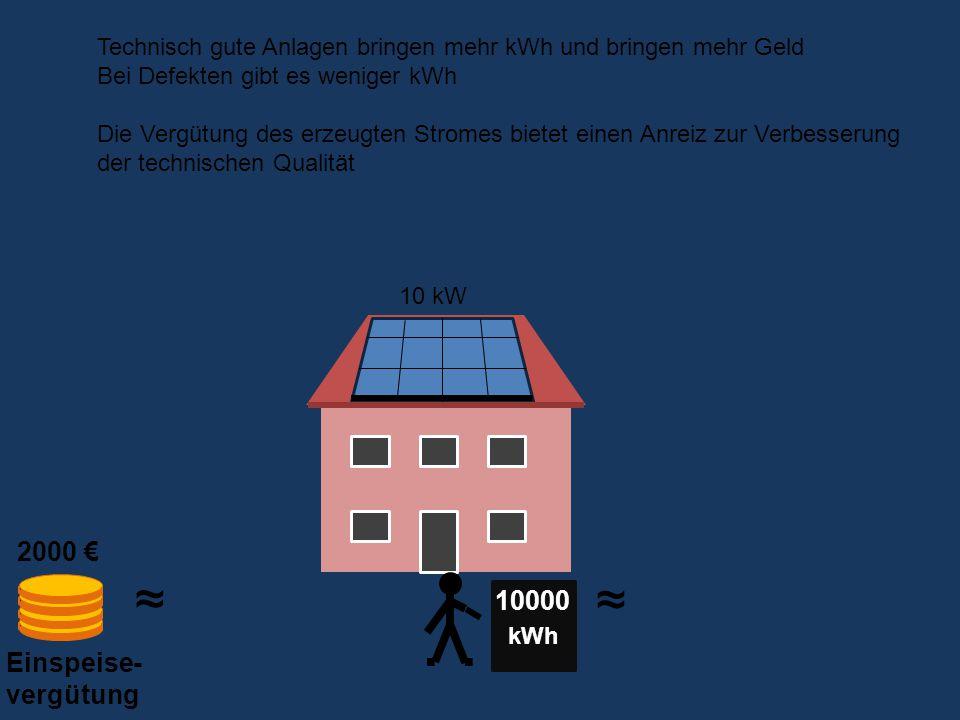 Einspeise- vergütung kWh 10000 2000 € ~ ~ ~ ~ Technisch gute Anlagen bringen mehr kWh und bringen mehr Geld Bei Defekten gibt es weniger kWh Die Vergütung des erzeugten Stromes bietet einen Anreiz zur Verbesserung der technischen Qualität 10 kW
