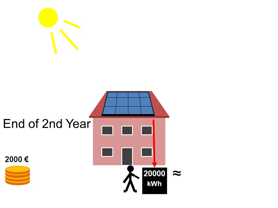 kWh 20000 End of 2nd Year 2000 € ~ ~