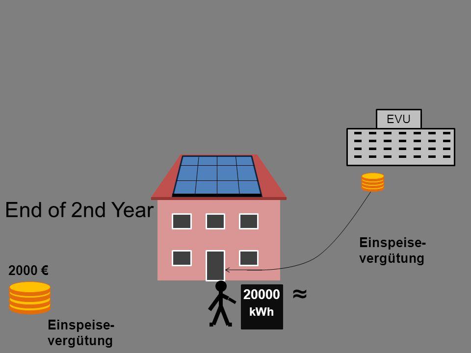 EVU Einspeise- vergütung kWh 20000 End of 2nd Year 2000 € Einspeise- vergütung ~ ~