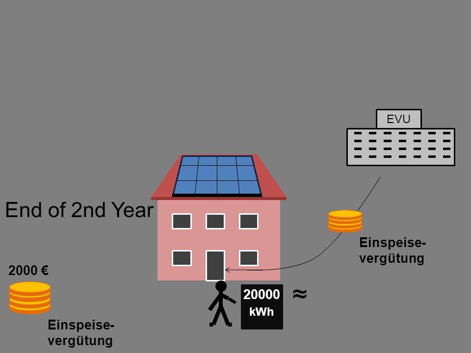 EVU Einspeise- vergütung kWh End of 2nd Year 2000 € 20000 Einspeise- vergütung ~ ~