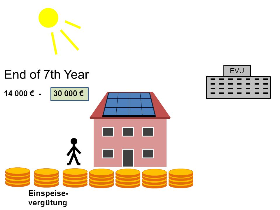 20100 14 000 € -30 000 € End of 7th Year EVU Einspeise- vergütung