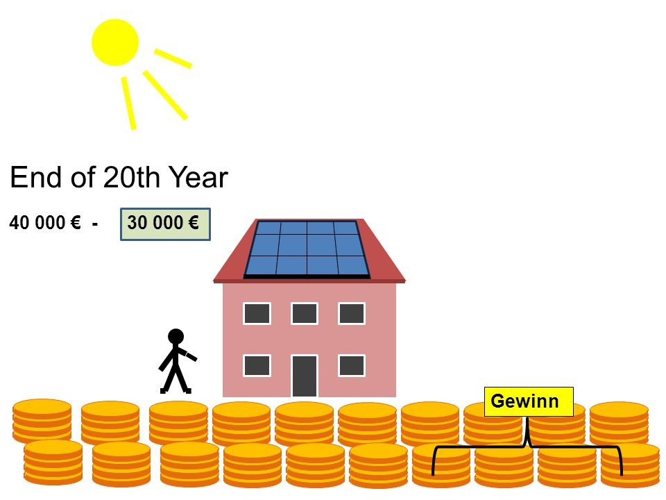20100 40 000 € -30 000 € End of 20th Year Gewinn