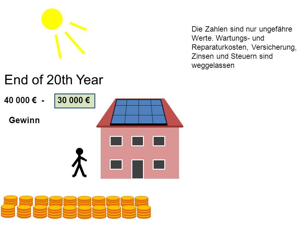20100 40 000 € -30 000 € End of 20th Year Gewinn Die Zahlen sind nur ungefähre Werte.