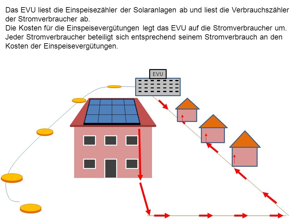 EVU 10000 Das EVU liest die Einspeisezähler der Solaranlagen ab und liest die Verbrauchszähler der Stromverbraucher ab.