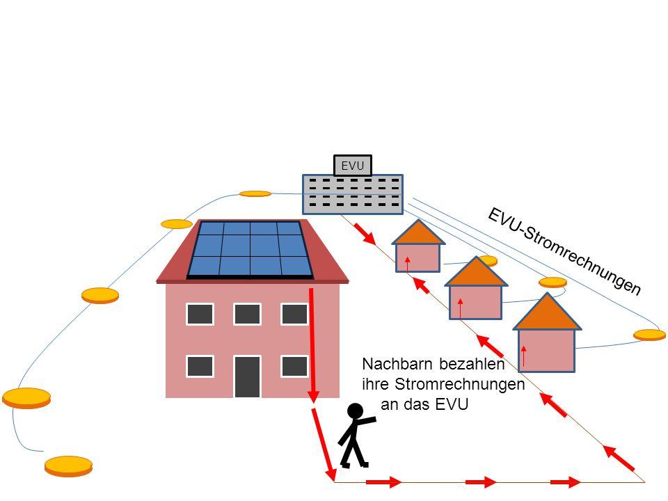 EVU EVU-Stromrechnungen Nachbarn bezahlen ihre Stromrechnungen an das EVU