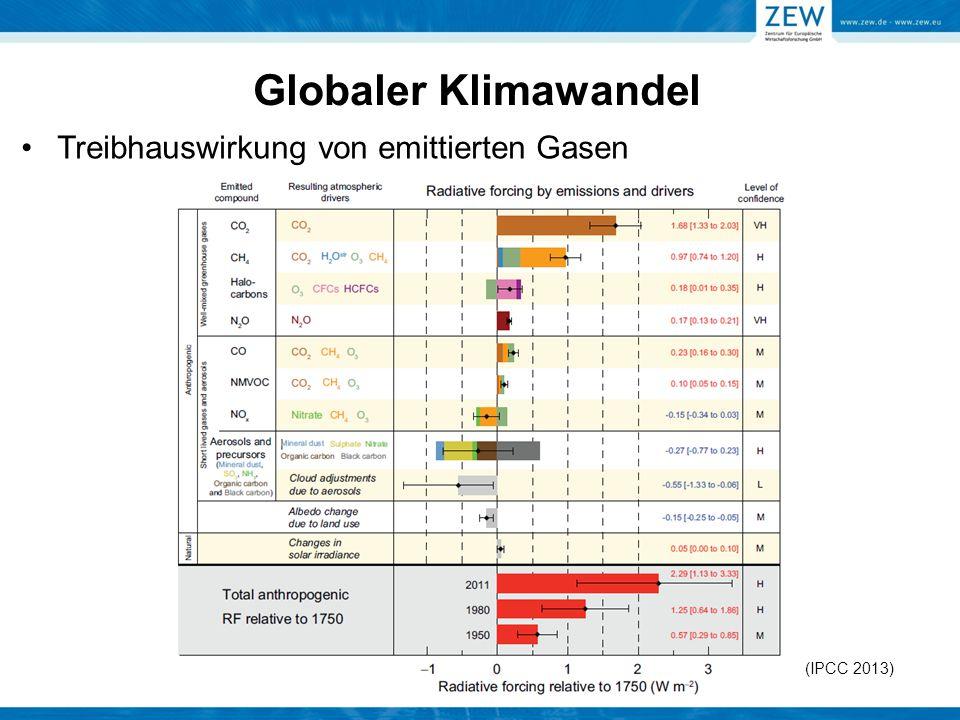Treibhauswirkung von emittierten Gasen (IPCC 2013)