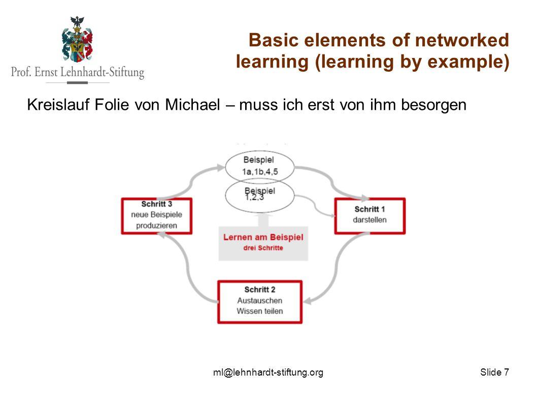 ml@lehnhardt-stiftung.org Slide 7 Basic elements of networked learning (learning by example) Kreislauf Folie von Michael – muss ich erst von ihm besorgen