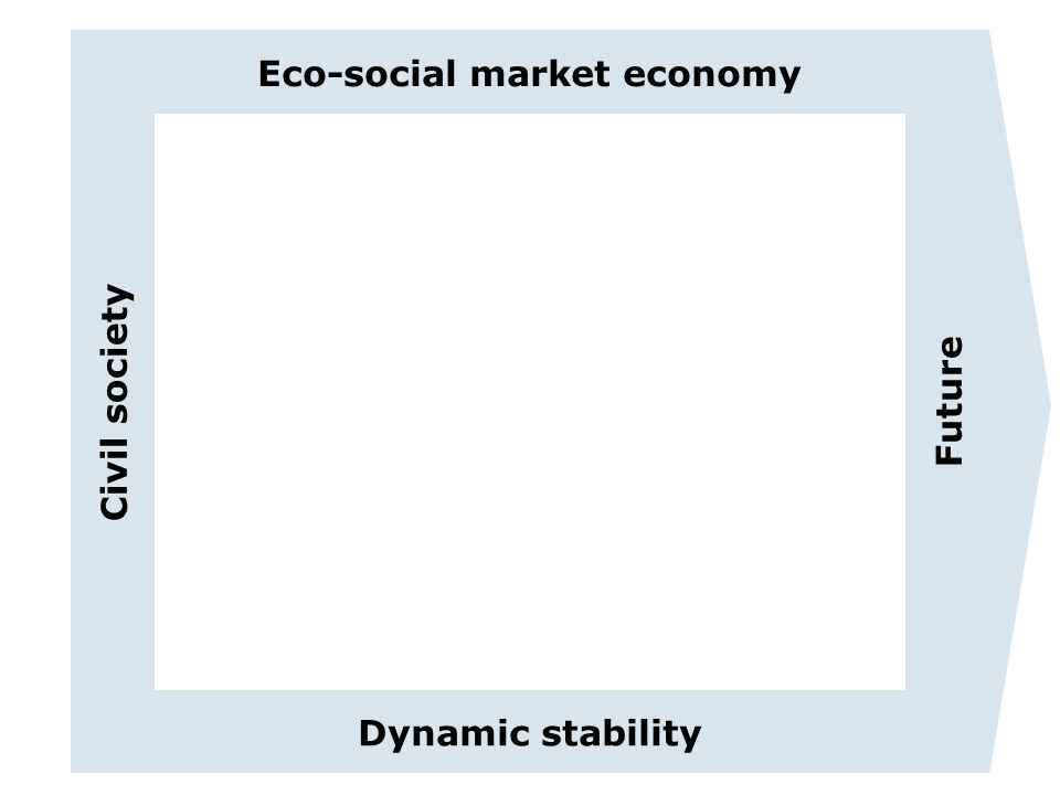 Eco-social market economy Dynamic stability Civil society Future EU-Tempus-Project - EINSEE: Entwicklung und Implementierung nachhaltig wirksamer Strukturen zur Entrepreneurship Erziehung in Russland und Tadschikistan Development and implementation of sustainable structures for entrepreneurship education in Russia and Tajikistan