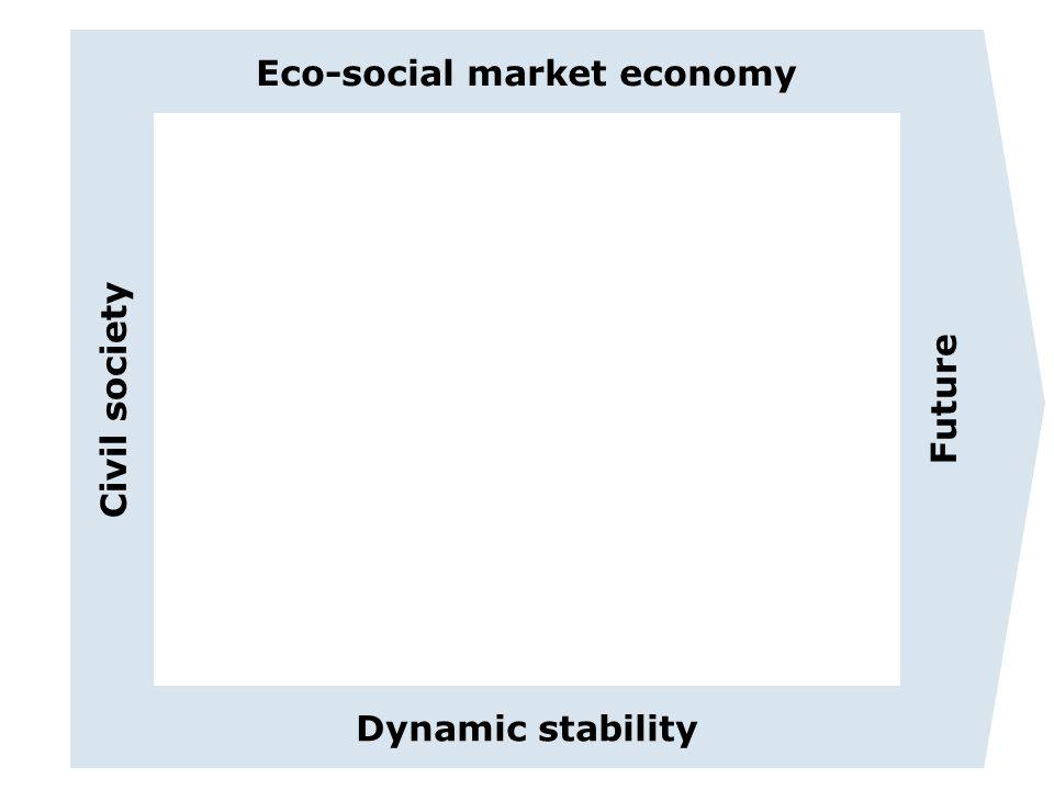 Eco-social market economy Dynamic stability Civil society Future
